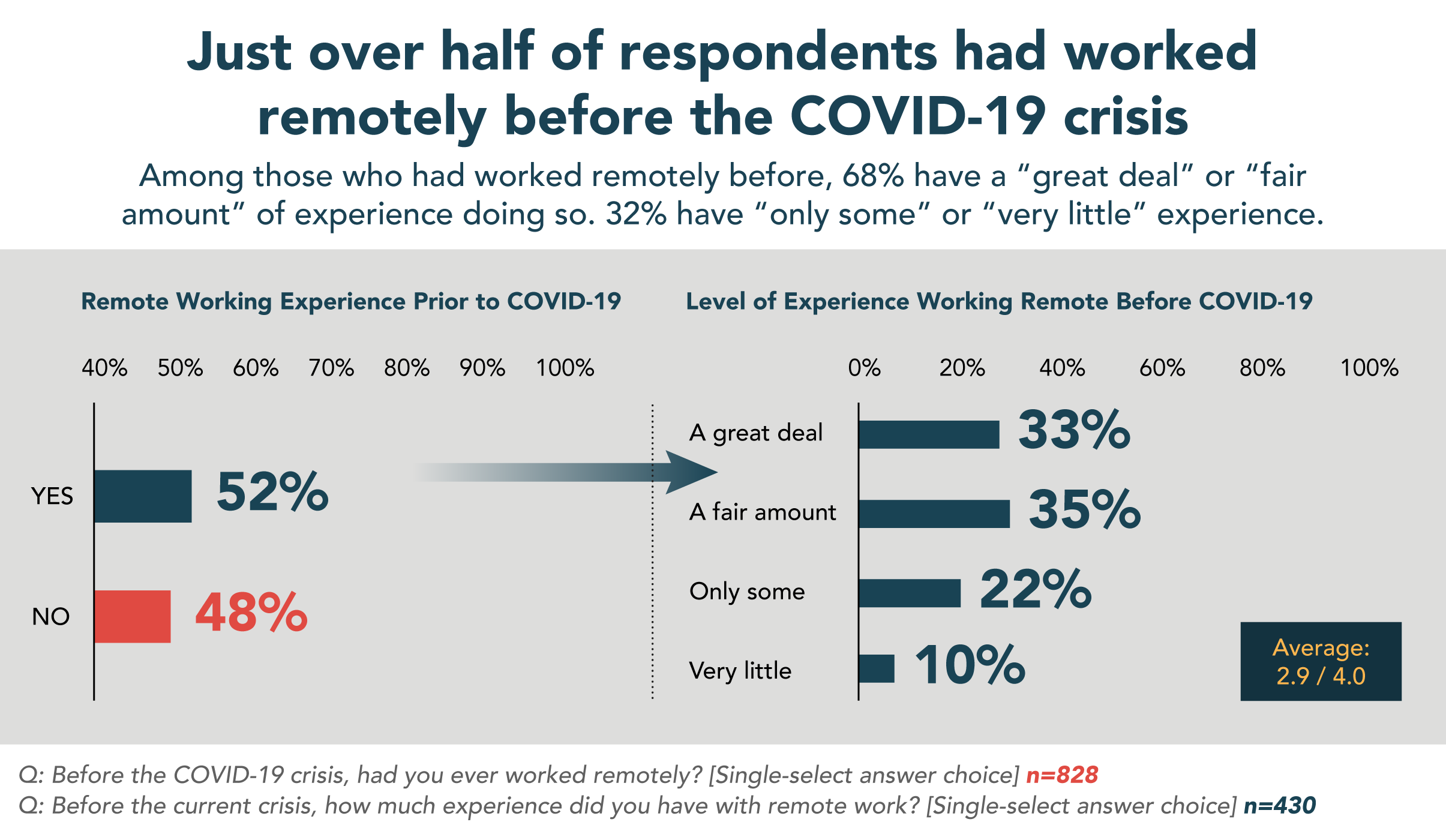 Remote-Work-Landing-Page-Charts_2020_1-1